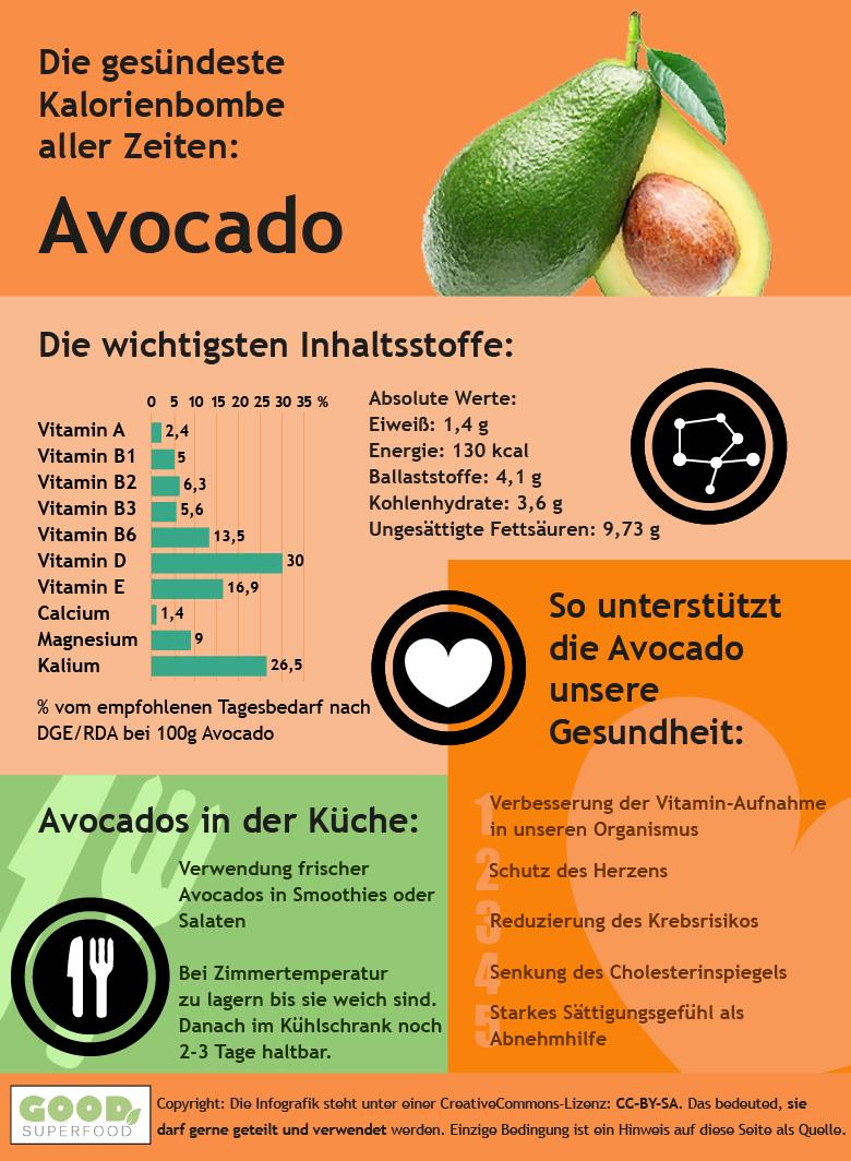Infografik zur Avocado
