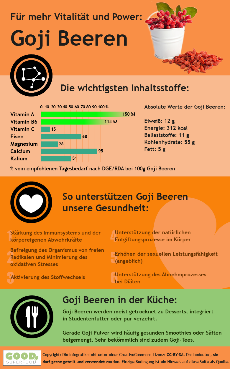 Infografik zu Goji Beeren