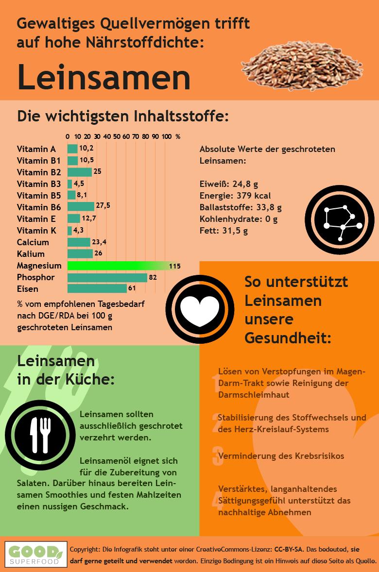 Infografik zu Leinsamen