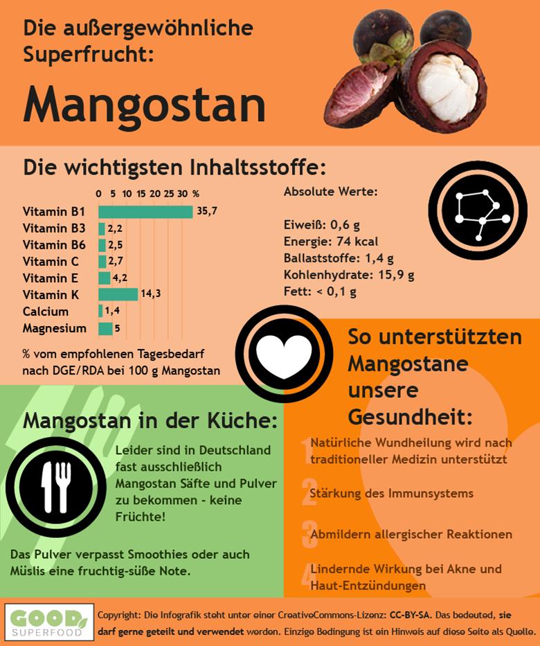 Infografik zu Mangostan