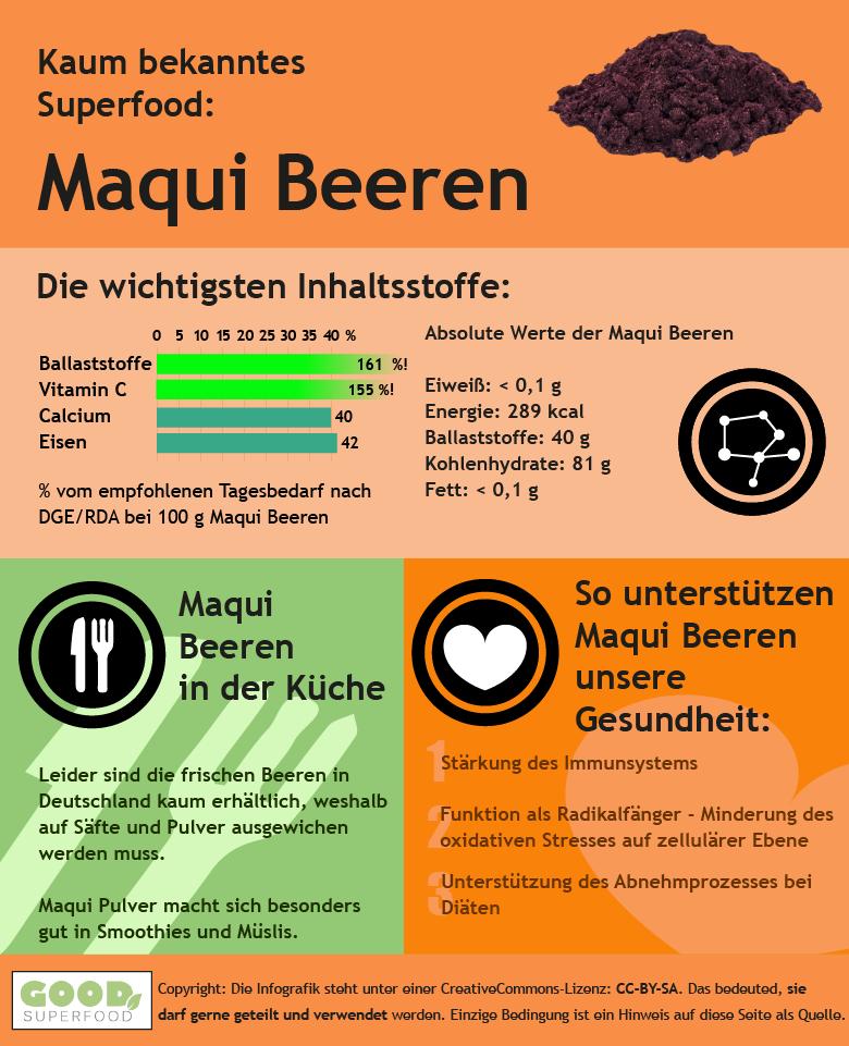Infografik zur Maqui Beere