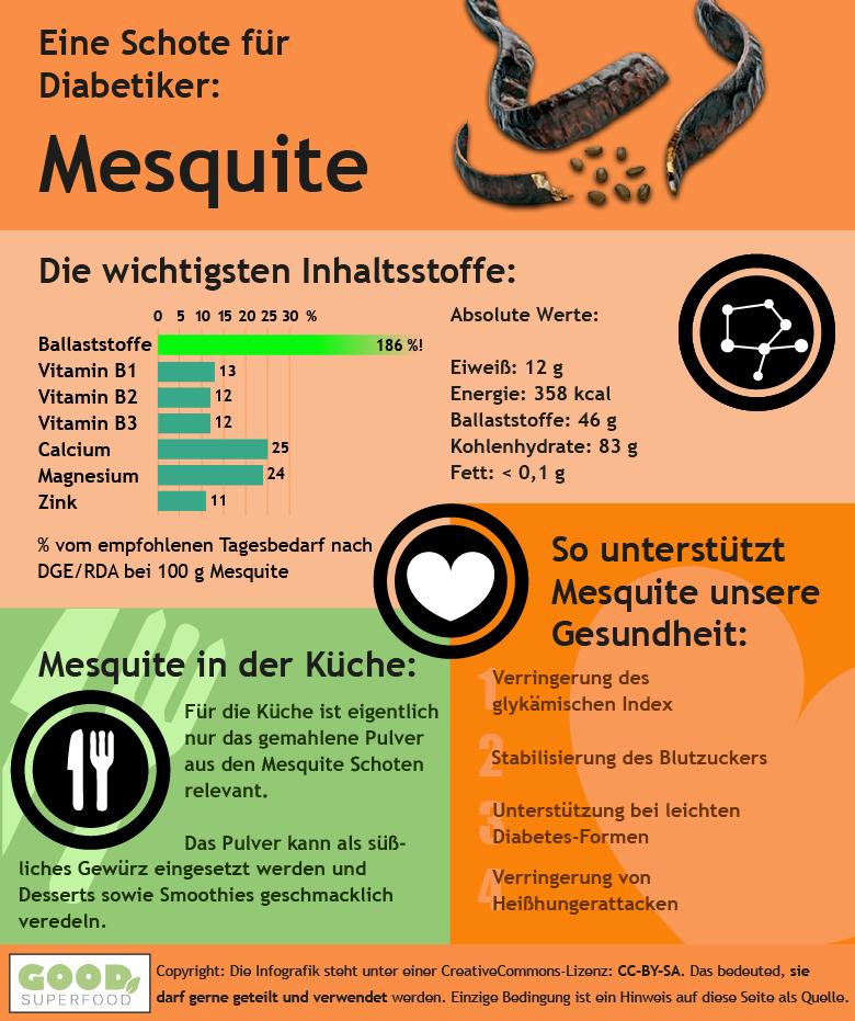 Infografik zur Mesquite