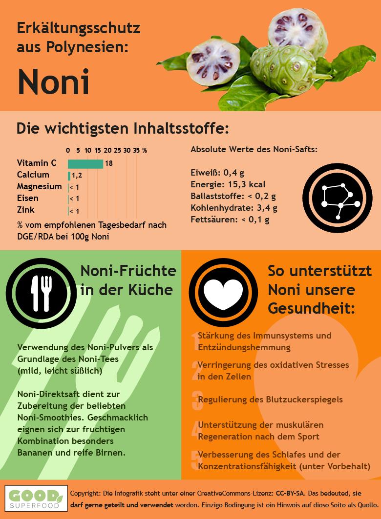 Infografik zu Noni