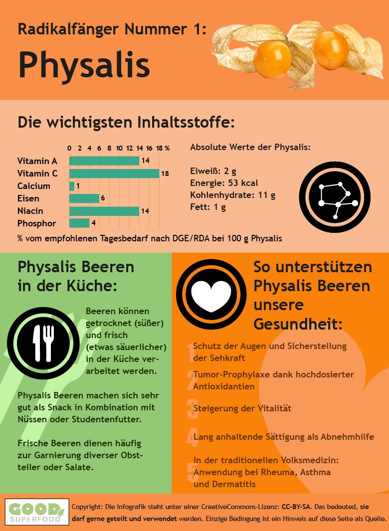 Infografik zur Physalis