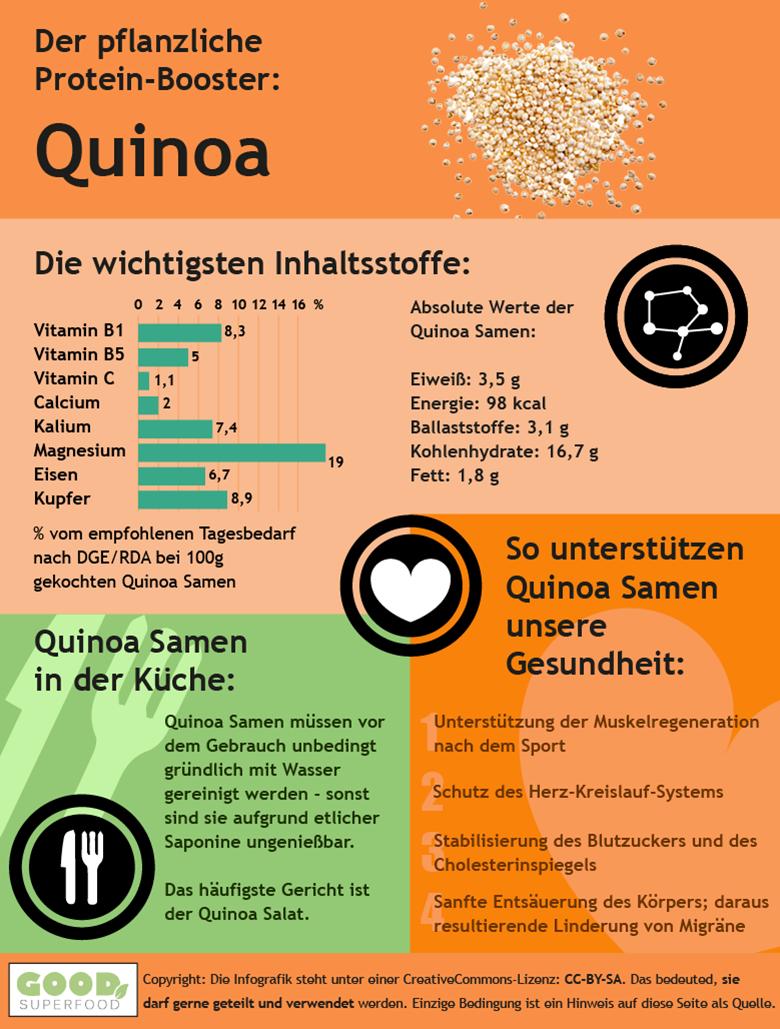 Infografik zur Quinoa