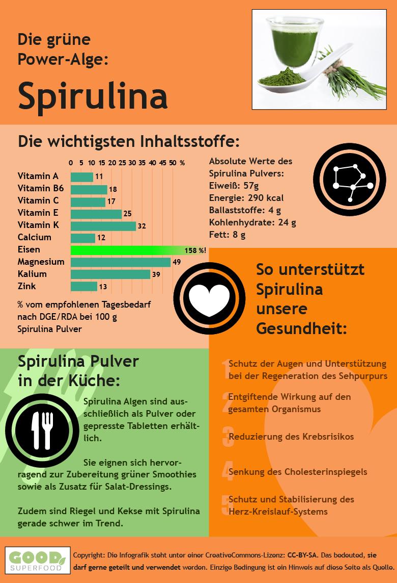 Infografik zur Spirulina